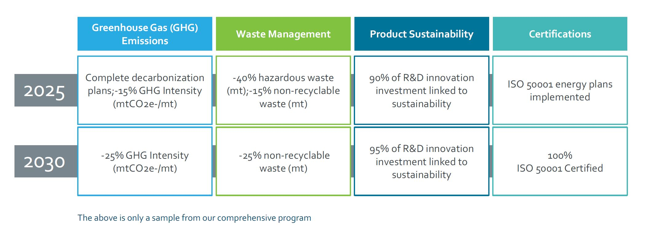 As we support our customers in achieving their own sustainability goals, we anticipate improving our environmental performance and have implemented a comprehensive set of sustainability goals for 2025 and 2030.